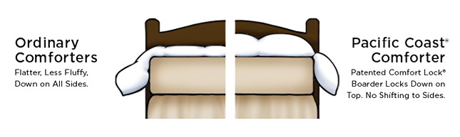 Comforter Comparison Image
